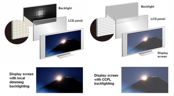 backlighting-comparison-625x1000